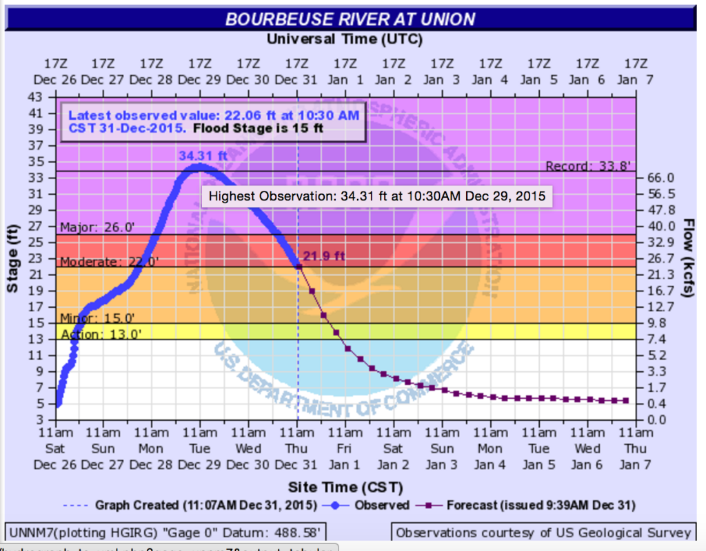 Nation Weather Service record of the Bourbeuse River